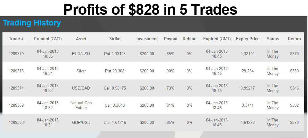 Binary options withdrawal proof